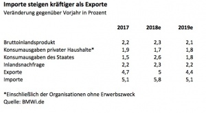 Importe Anstieg